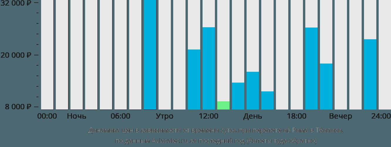 Динамика цен в зависимости от времени вылета из Рима в Тбилиси