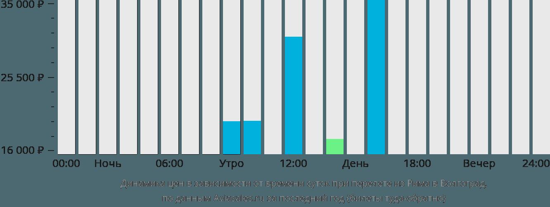 Динамика цен в зависимости от времени вылета из Рима в Волгоград