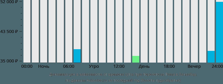 Динамика цен в зависимости от времени вылета из Рима в Занзибар