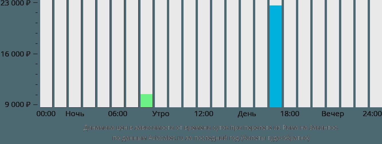 Динамика цен в зависимости от времени вылета из Рима на Закинтос