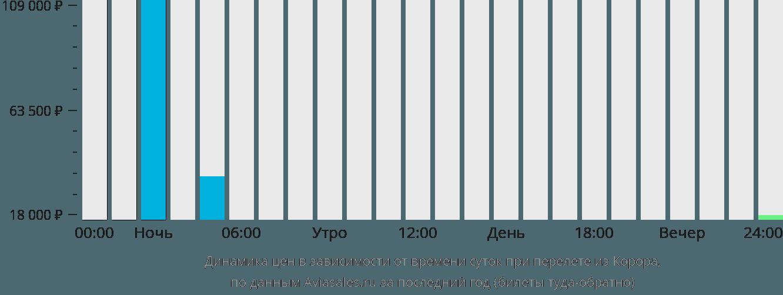 Динамика цен в зависимости от времени вылета из Корора