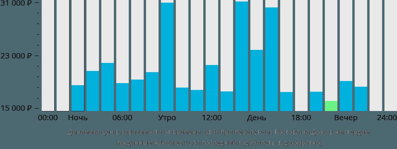 Динамика цен в зависимости от времени вылета из Ростова-на-Дону в Амстердам