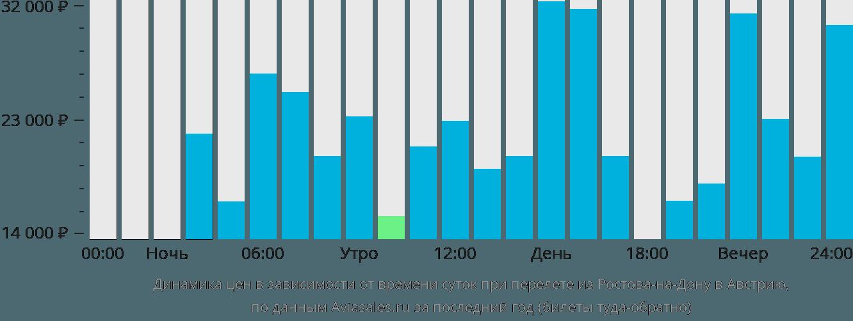 Динамика цен в зависимости от времени вылета из Ростова-на-Дону в Австрию