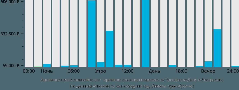 Динамика цен в зависимости от времени вылета из Ростова-на-Дону в Австралию