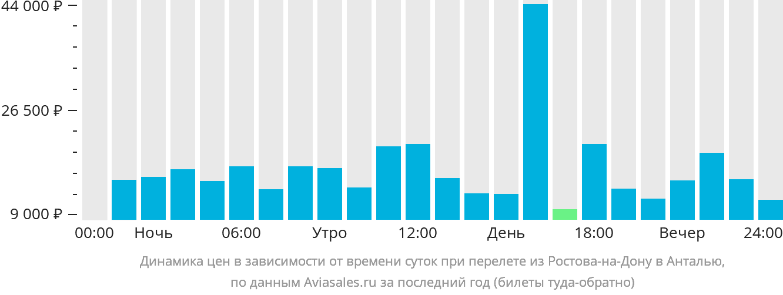 Динамика цен в зависимости от времени вылета из Ростова-на-Дону в Анталью