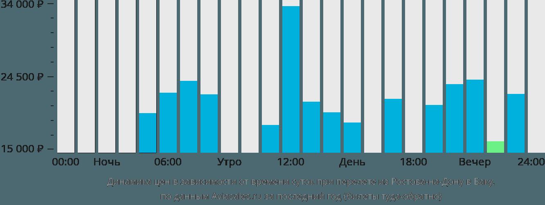 Динамика цен в зависимости от времени вылета из Ростова-на-Дону в Баку
