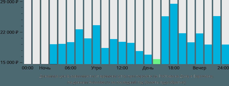 Динамика цен в зависимости от времени вылета из Ростова-на-Дону в Барселону