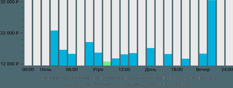 Динамика цен в зависимости от времени вылета из Ростова-на-Дону в Бельгию