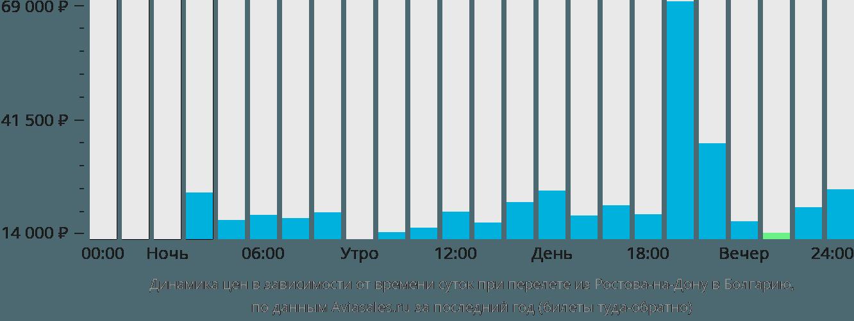 Динамика цен в зависимости от времени вылета из Ростова-на-Дону в Болгарию
