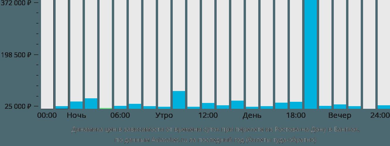 Динамика цен в зависимости от времени вылета из Ростова-на-Дону в Бангкок