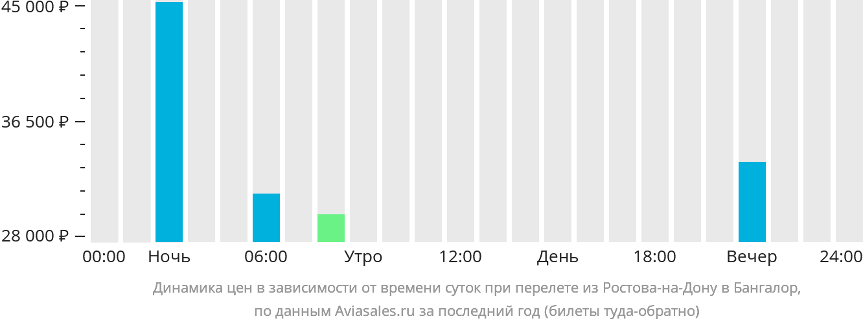 Динамика цен в зависимости от времени вылета из Ростова-на-Дону в Бангалор