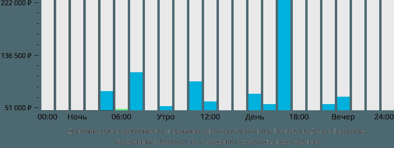 Динамика цен в зависимости от времени вылета из Ростова-на-Дону в Бразилию