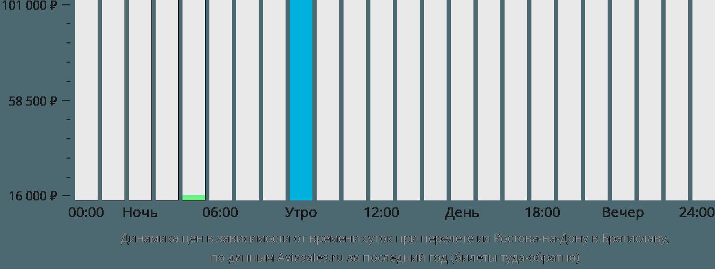Динамика цен в зависимости от времени вылета из Ростова-на-Дону в Братиславу