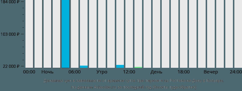 Динамика цен в зависимости от времени вылета из Ростова-на-Дону в Кальяри