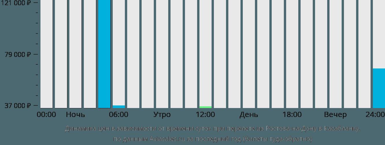 Динамика цен в зависимости от времени вылета из Ростова-на-Дону в Касабланку