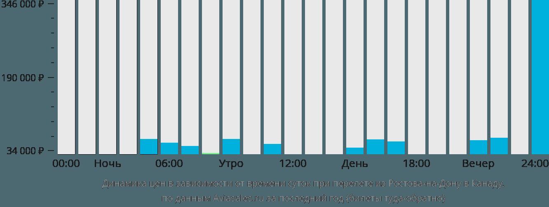 Динамика цен в зависимости от времени вылета из Ростова-на-Дону в Канаду