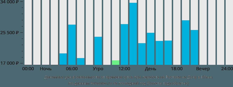 Динамика цен в зависимости от времени вылета из Ростова-на-Дону в Кёльн