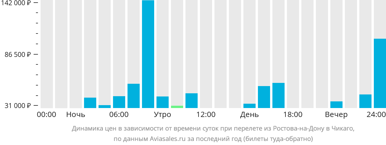 Динамика цен в зависимости от времени вылета из Ростова-на-Дону в Чикаго