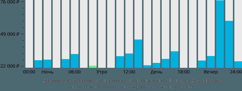 Динамика цен в зависимости от времени вылета из Ростова-на-Дону в Коломбо