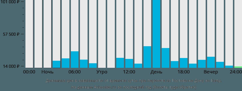 Динамика цен в зависимости от времени вылета из Ростова-на-Дону на Кипр