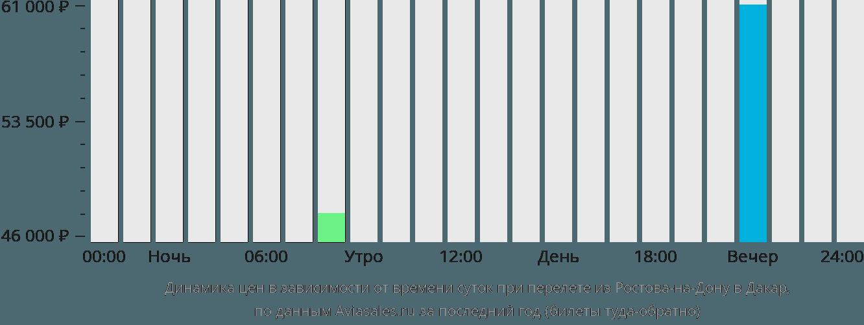 Динамика цен в зависимости от времени вылета из Ростова-на-Дону в Дакар