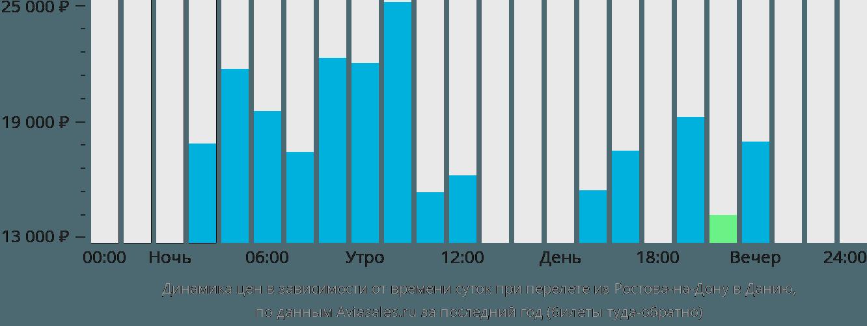 Динамика цен в зависимости от времени вылета из Ростова-на-Дону в Данию