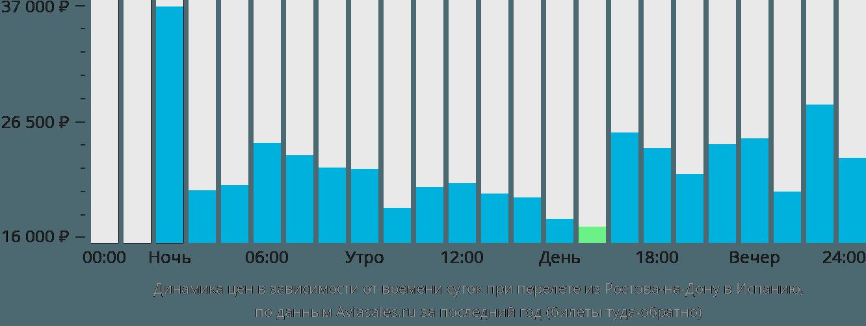 Динамика цен в зависимости от времени вылета из Ростова-на-Дону в Испанию