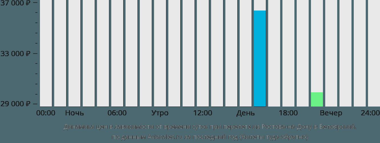 Динамика цен в зависимости от времени вылета из Ростова-на-Дону в Белоярский