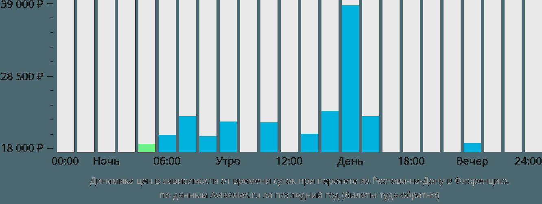 Динамика цен в зависимости от времени вылета из Ростова-на-Дону в Флоренцию