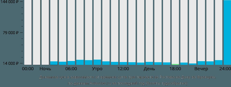 Динамика цен в зависимости от времени вылета из Ростова-на-Дону во Францию