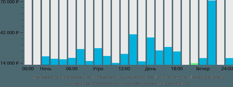 Динамика цен в зависимости от времени вылета из Ростова-на-Дону в Великобританию