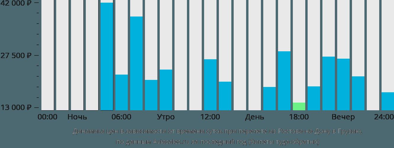 Динамика цен в зависимости от времени вылета из Ростова-на-Дону в Грузию
