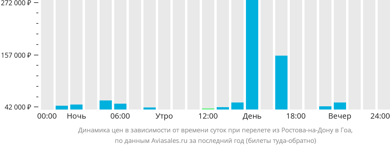 Динамика цен в зависимости от времени вылета из Ростова-на-Дону в Гоа