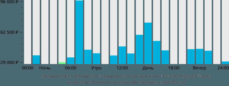 Динамика цен в зависимости от времени вылета из Ростова-на-Дону на Пхукет