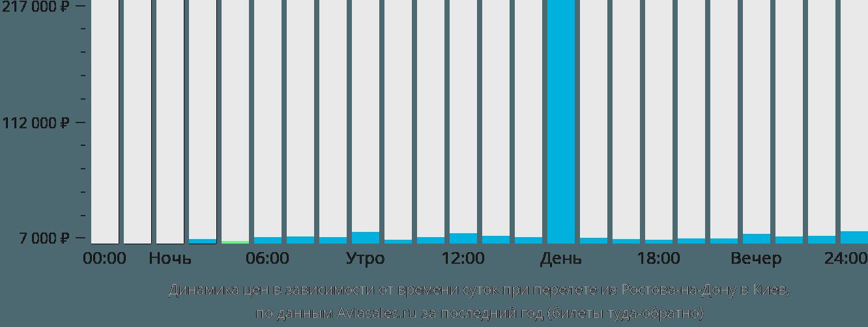 Динамика цен в зависимости от времени вылета из Ростова-на-Дону в Киев
