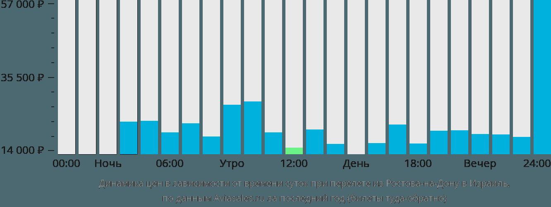 Динамика цен в зависимости от времени вылета из Ростова-на-Дону в Израиль