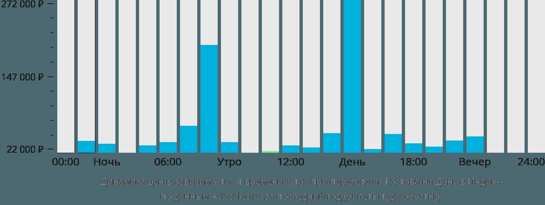 Динамика цен в зависимости от времени вылета из Ростова-на-Дону в Индию