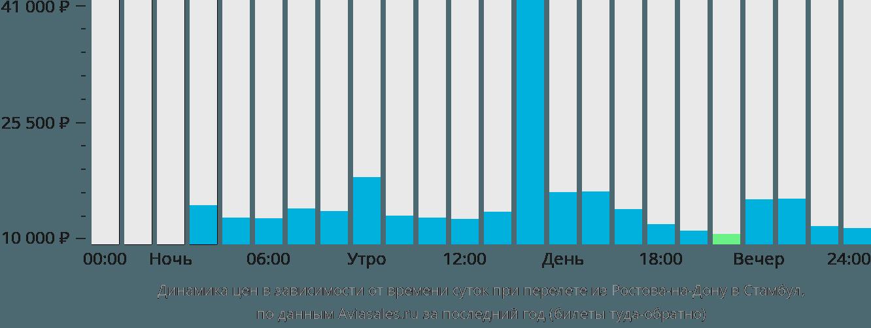 Динамика цен в зависимости от времени вылета из Ростова в Стамбул