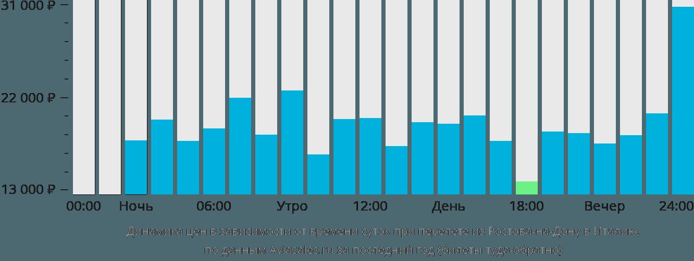 Динамика цен в зависимости от времени вылета из Ростова-на-Дону в Италию