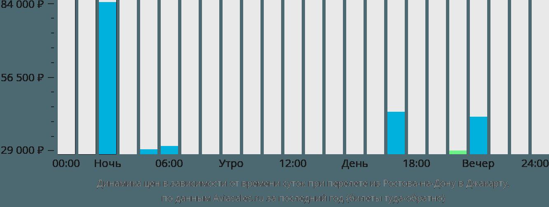 Динамика цен в зависимости от времени вылета из Ростова-на-Дону в Джакарту