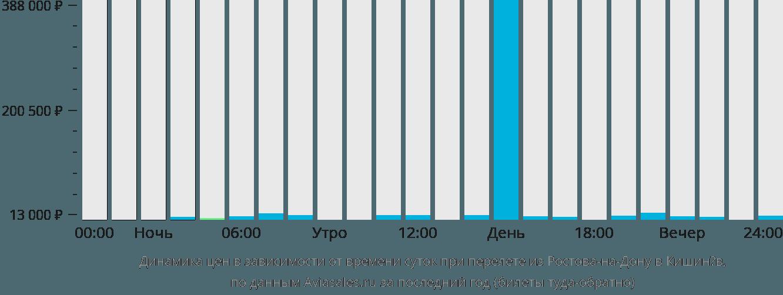 Динамика цен в зависимости от времени вылета из Ростова-на-Дону в Кишинёв