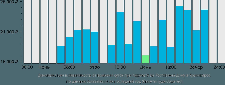 Динамика цен в зависимости от времени вылета из Ростова-на-Дону в Красноярск