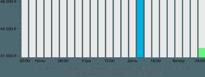 Динамика цен в зависимости от времени вылета из Ростова-на-Дону в Костанай