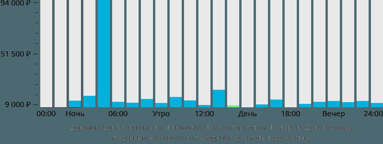 Динамика цен в зависимости от времени вылета из Ростова-на-Дону в Самару