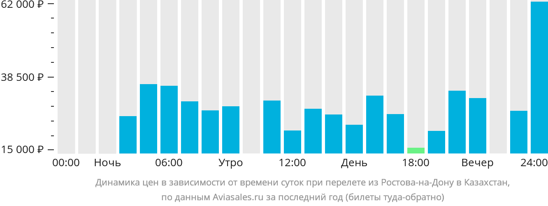 Динамика цен в зависимости от времени вылета из Ростова-на-Дону в Казахстан