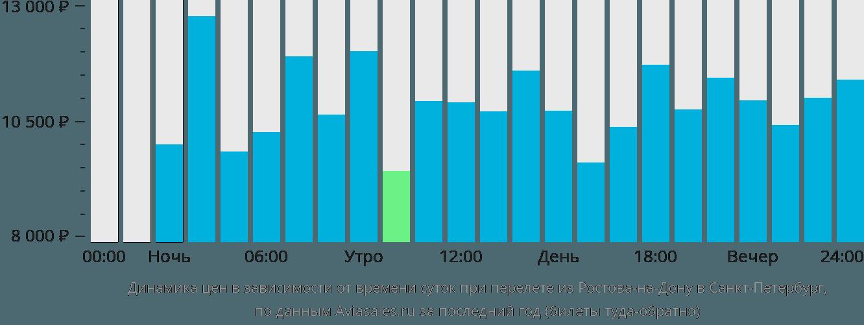 Динамика цен в зависимости от времени вылета из Ростова-на-Дону в Санкт-Петербург