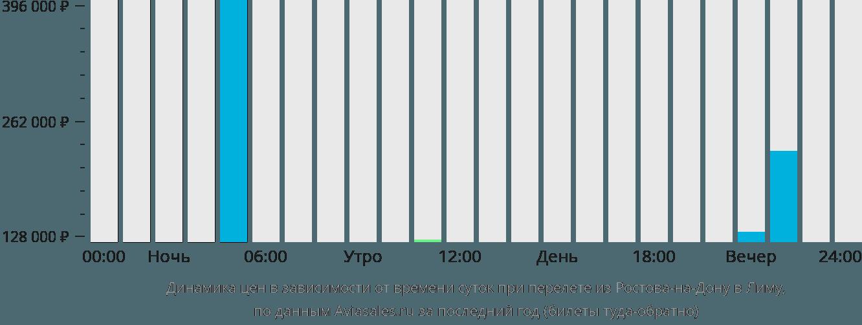 Динамика цен в зависимости от времени вылета из Ростова-на-Дону в Лиму