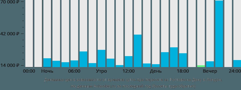 Динамика цен в зависимости от времени вылета из Ростова-на-Дону в Лондон