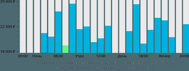 Динамика цен в зависимости от времени вылета из Ростова-на-Дону в Мадрид