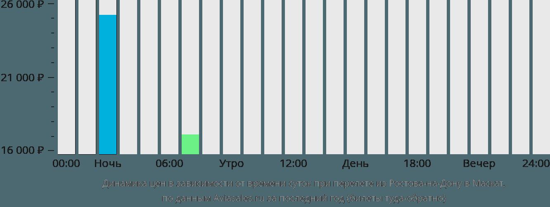 Динамика цен в зависимости от времени вылета из Ростова-на-Дону в Маскат